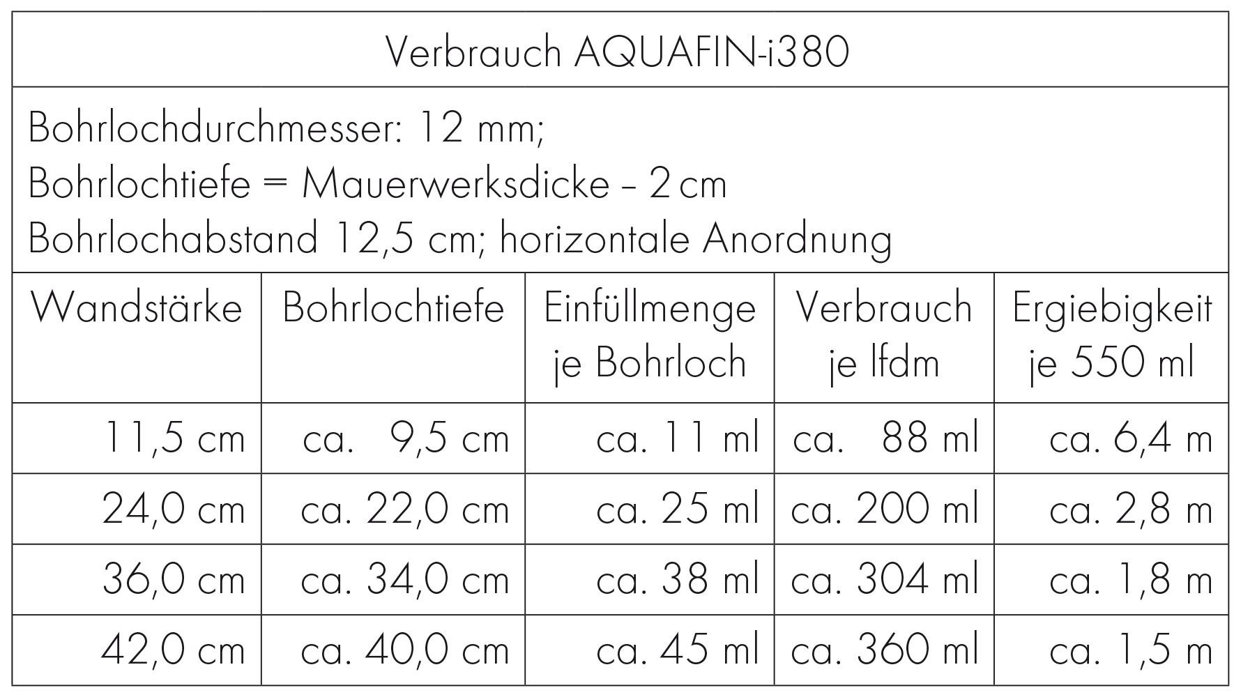AQUAFIN-i380 | SCHOMBURG