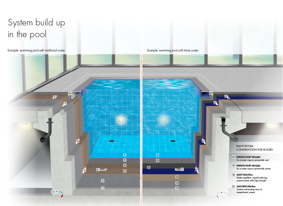 New swimming pool guide book from SCHOMBURG | SCHOMBURG